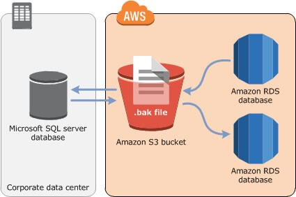 Amazon RDS for SQL Server - Encrypted Backup/Restore