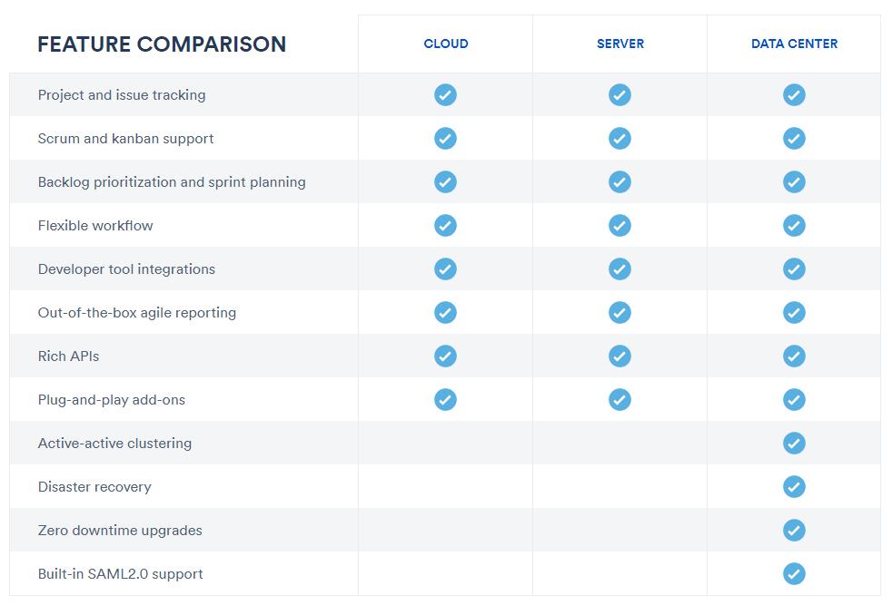 Jira features comparison