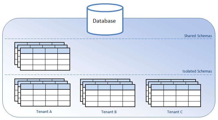 A simple example of a multi-tenant WEB application in Java where database layer distinguishes among several tenants
