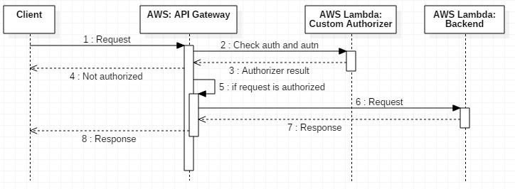 AWS API Gateway request/response processing flow