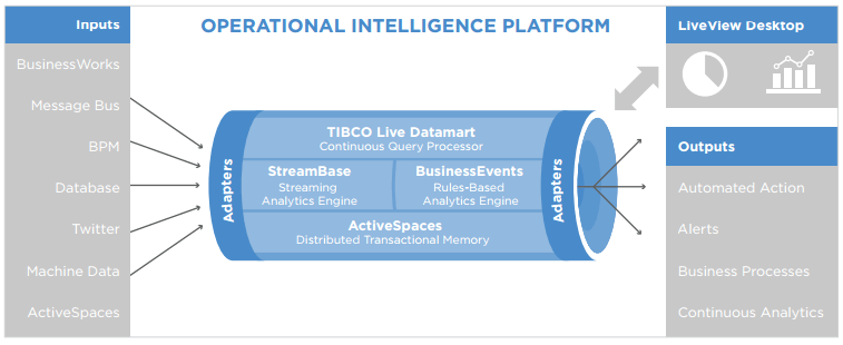 Tibco Event Processing in the Fast Data architecture