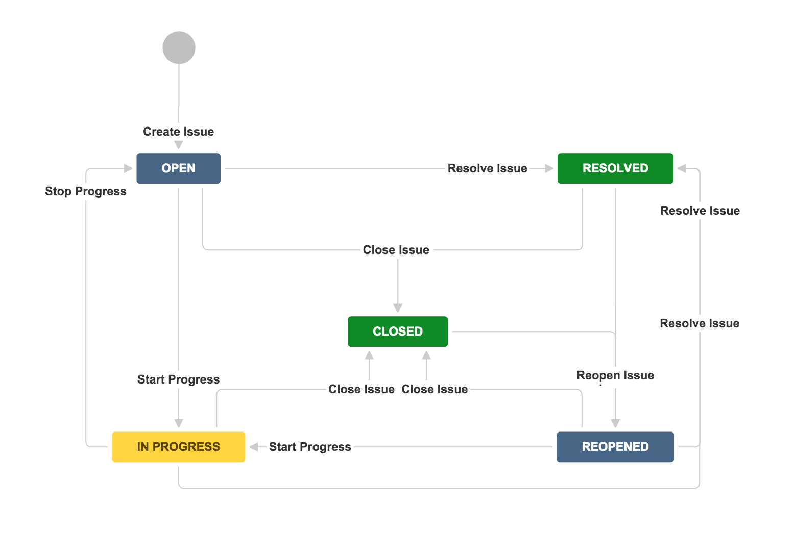 Jira workflow statuses and transitions