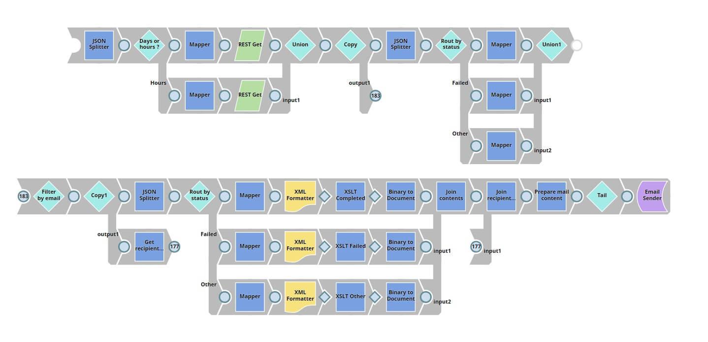 Figure 5: Process monitor SnapLogic implementation