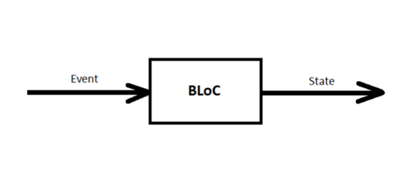 Flutter State Management with BLoC Pattern