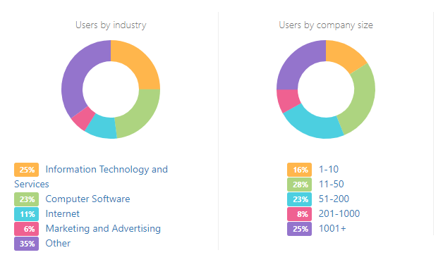 Information about the users by industry and company size