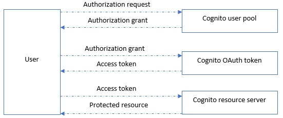 OAuth 2.0 flow is completely supported by Amazon Cognito
