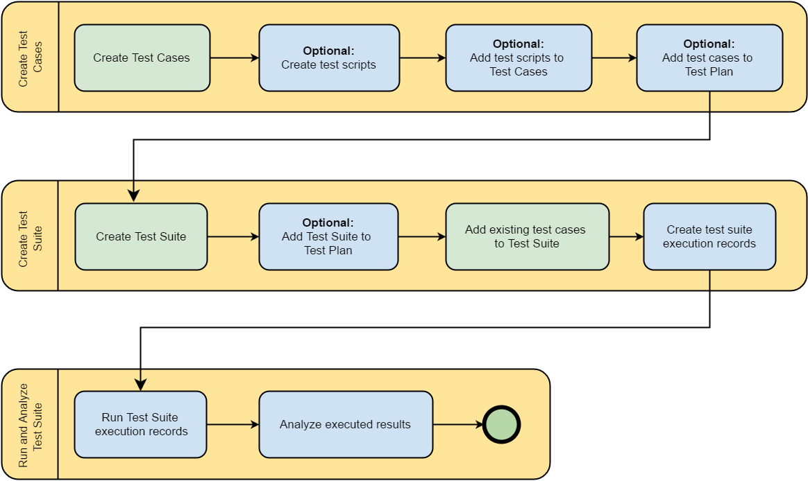 Create and Execute Workflow