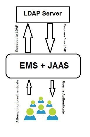 interworks, TIBCO Enterprise Message Service, Lightweight Directory Access Protocol, JAAS Login Module, JAAS, LDAP, Client