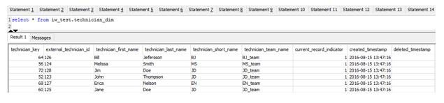 Full data set loaded in technician_dim table