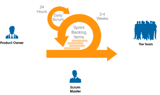 Scrum framework with Scrum Teams and their associated roles, events, artifacts, and rules.