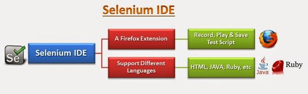 Selenium IDE Architecture