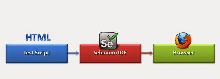 Selenium IDE Workflow