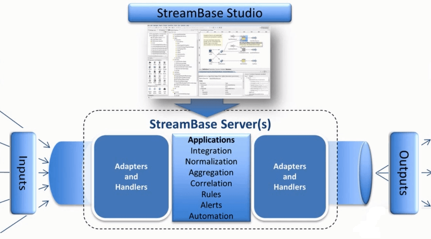 Tibco StreamBase components