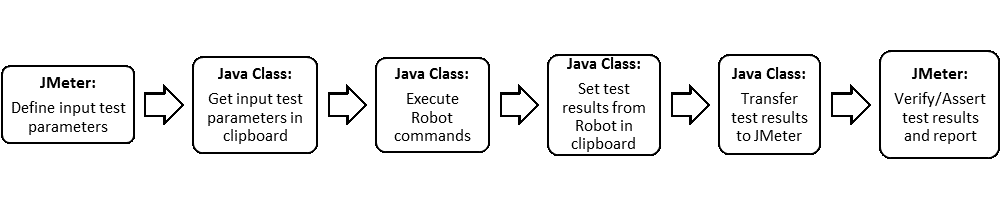 Interaction with custom developed Java class and JMeter