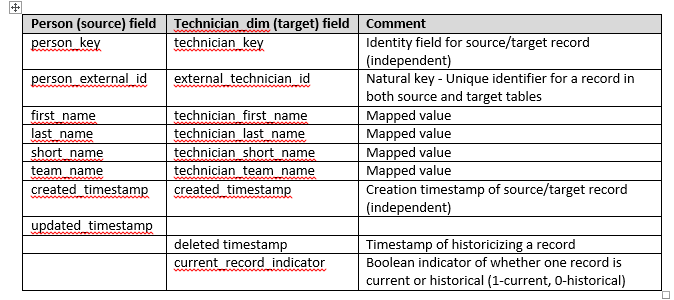 Mapping from source to the target table