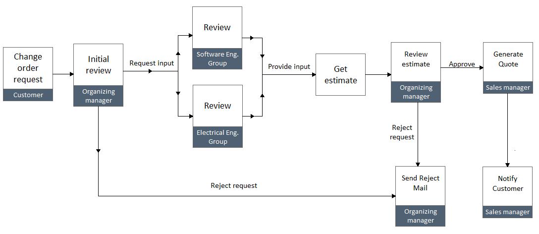 Sample change order process