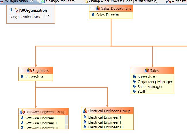 Organization model in BPM Business Studio