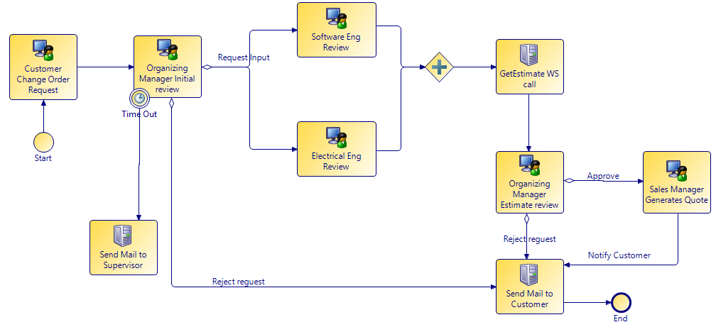 A simplified implementation of the use case