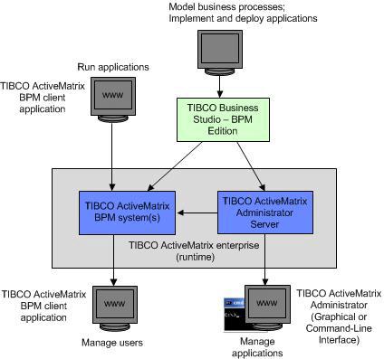 Elements that compose the AMX BPM software