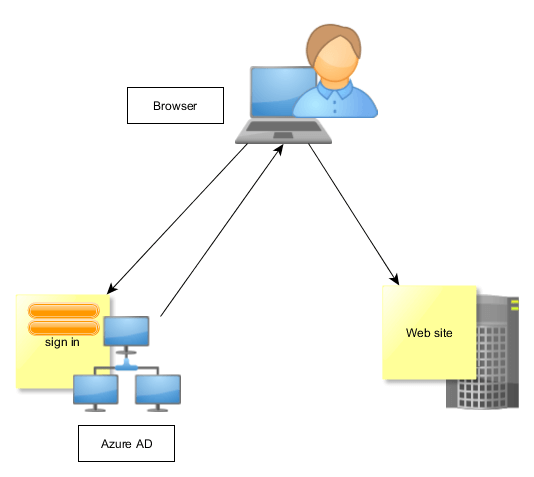 Web application can recognize the users that belong to the company that owns the application